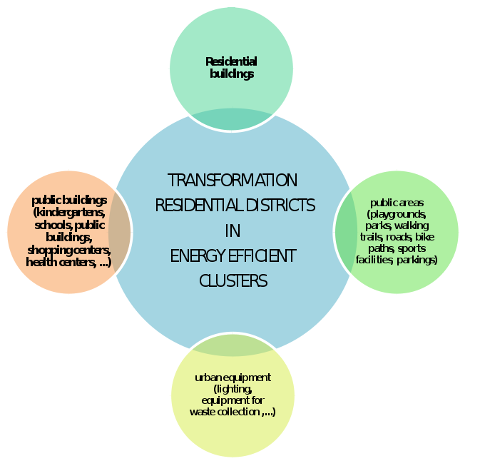 Transformation of residential districts